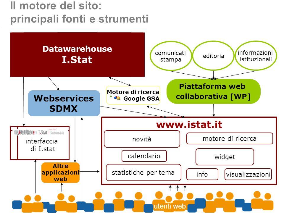 Piattaforma web collaborativa [WP] Motore di ricerca Google GSA